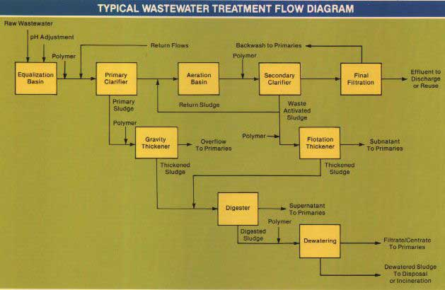 {Typical Wastewater Flow Diagram]