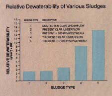 [Relative Dewaterability of Various Sludges]